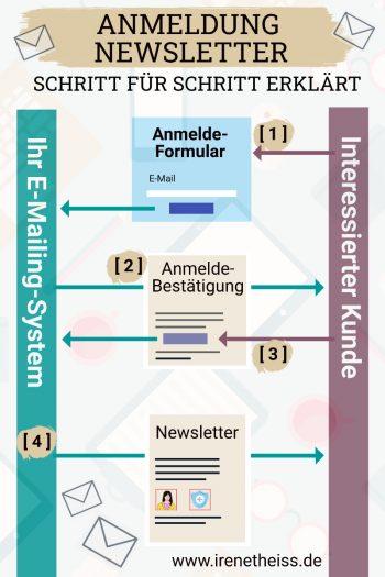 Anmeldung-Newsletter-Prozess-EMail-Marketing-Schritte