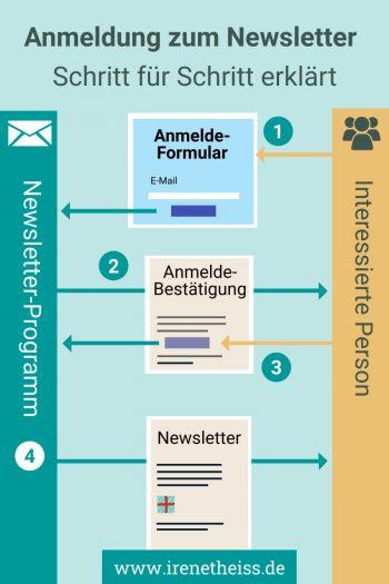 Double OptIn bei Anmeldungen für Newsletter, den Ablauf Schritt für Schritt erklärt